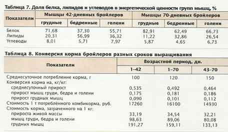 конверсия корма бройлеров